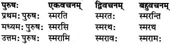 RBSE Class 7 Sanskrit परिशिष्टम् 41
