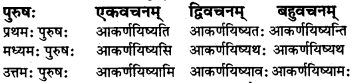 RBSE Class 7 Sanskrit परिशिष्टम् 48