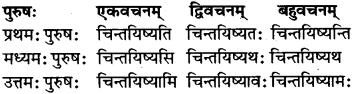 RBSE Class 7 Sanskrit परिशिष्टम् 51