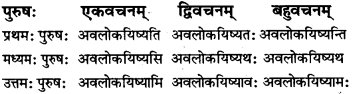 RBSE Class 7 Sanskrit परिशिष्टम् 57