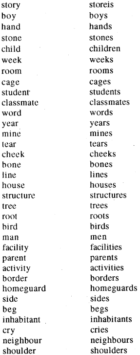 RBSE Class 8 English Vocabulary Number 2