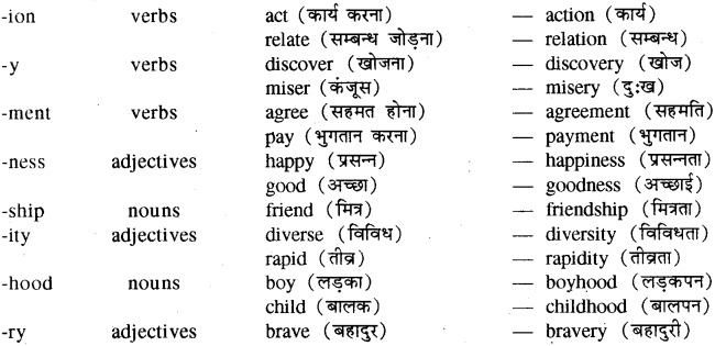 RBSE Class 8 English Vocabulary Word Formation 6