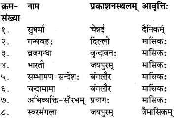RBSE Class 8 Sanskrit परिशिष्टम् इमामि अपि अवलोकयत - 1