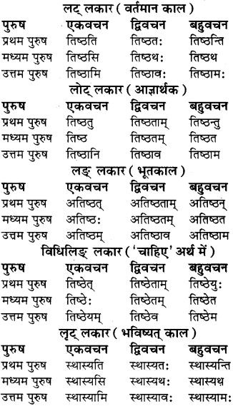 RBSE Class 8 Sanskrit व्याकरण धातु-रूपाणि - 15