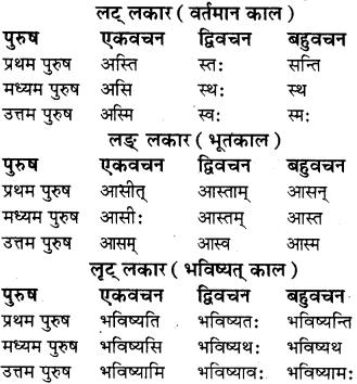 RBSE Class 8 Sanskrit व्याकरण धातु-रूपाणि - 17