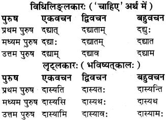RBSE Class 8 Sanskrit व्याकरण धातु-रूपाणि - 6