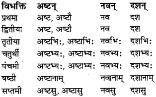 RBSE Class 8 Sanskrit व्याकरण संख्यावाचका शब्दा 10