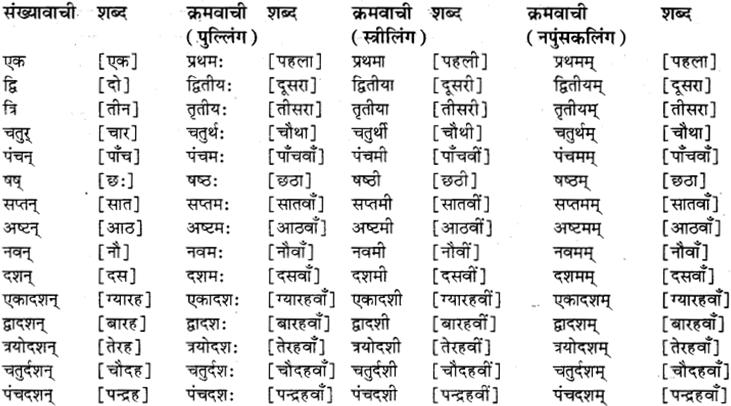 RBSE Class 8 Sanskrit व्याकरण संख्यावाचका शब्दा 11