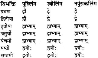 RBSE Class 8 Sanskrit व्याकरण संख्यावाचका शब्दा 6