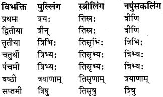 RBSE Class 8 Sanskrit व्याकरण संख्यावाचका शब्दा 7