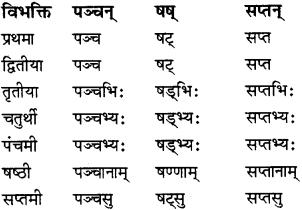 RBSE Class 8 Sanskrit व्याकरण संख्यावाचका शब्दा 9