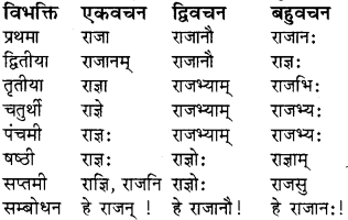 RBSE Class 8 Sanskrit व्याकरण संज्ञा शब्द 10