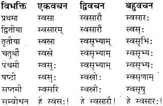 RBSE Class 8 Sanskrit व्याकरण संज्ञा शब्द 18