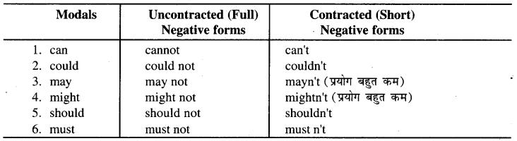 RBSE Class 9 English Grammar Modals