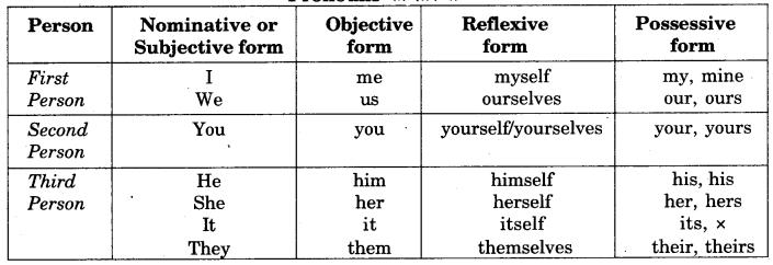 RBSE Class 9 English Grammar Narration 2