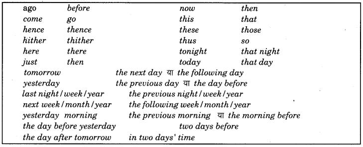 RBSE Class 9 English Grammar Narration 3