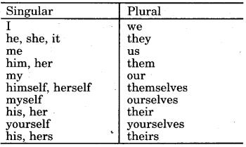 RBSE Class 9 English Grammar Parts of Speech 22