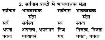 RBSE Class 9 Hindi व्याकरण संज्ञा 3