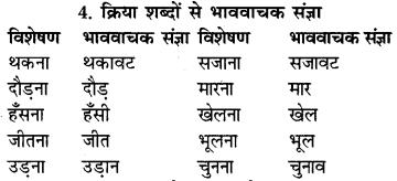 RBSE Class 9 Hindi व्याकरण संज्ञा 5