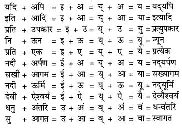 RBSE Class 9 Hindi व्याकरण सन्धि 1