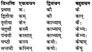RBSE Class 9 Sanskrit व्याकरण रूप-प्रकरणम् 23
