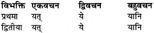 RBSE Class 9 Sanskrit व्याकरण रूप-प्रकरणम् 37