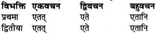 RBSE Class 9 Sanskrit व्याकरण रूप-प्रकरणम् 40