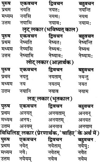 RBSE Class 9 Sanskrit व्याकरण रूप-प्रकरणम् 75