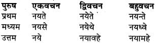 RBSE Class 9 Sanskrit व्याकरण रूप-प्रकरणम् 76
