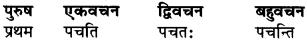 RBSE Class 9 Sanskrit व्याकरण रूप-प्रकरणम् 84