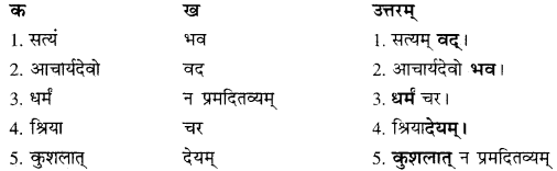 RBSE Solutions for Class 10 Sanskrit स्पन्दन Chapter 15 image 6