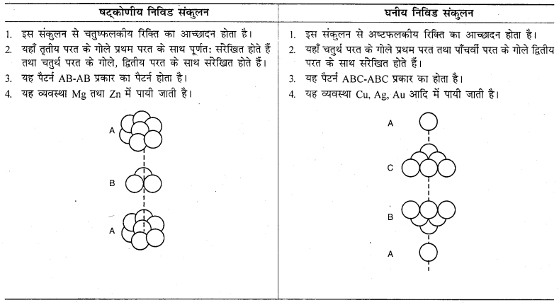 RBSE Solutions for Class 12 Chemistry Chapter 1 ठोस अवस्था image 17