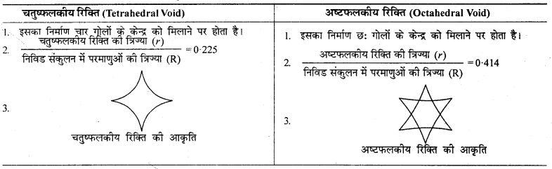 RBSE Solutions for Class 12 Chemistry Chapter 1 ठोस अवस्था image 19