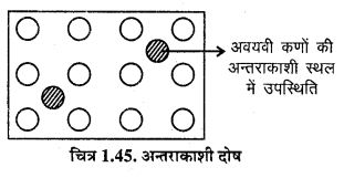 RBSE Solutions for Class 12 Chemistry Chapter 1 ठोस अवस्था image 49