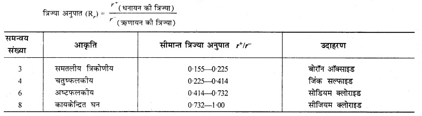 RBSE Solutions for Class 12 Chemistry Chapter 1 ठोस अवस्था image 29