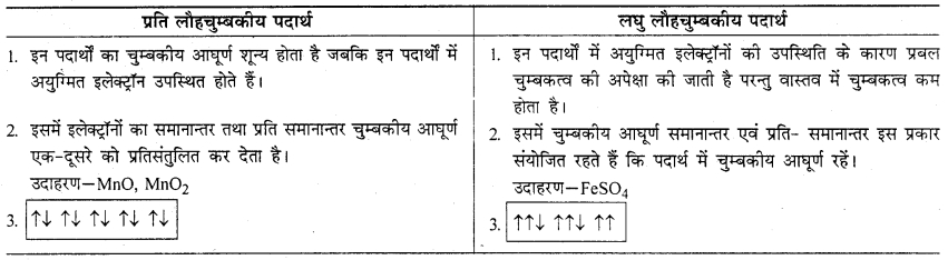 RBSE Solutions for Class 12 Chemistry Chapter 1 ठोस अवस्था image 32
