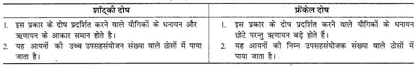 RBSE Solutions for Class 12 Chemistry Chapter 1 ठोस अवस्था image 35