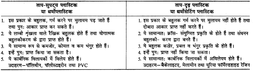 RBSE Solutions for Class 12 Chemistry Chapter 15 बहुलक image 5