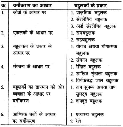 RBSE Solutions for Class 12 Chemistry Chapter 15 बहुलक image 14