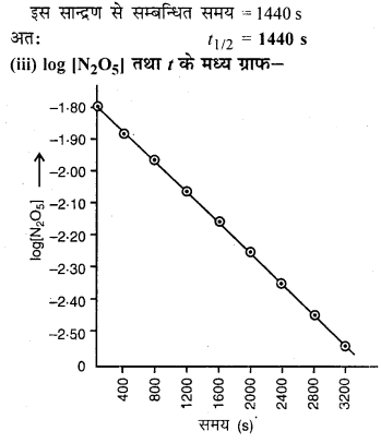 RBSE Solutions for Class 12 Chemistry Chapter 4 रासायनिक बलगतिकी image 66