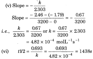 RBSE Solutions for Class 12 Chemistry Chapter 4 Chemical Kinetics image 51