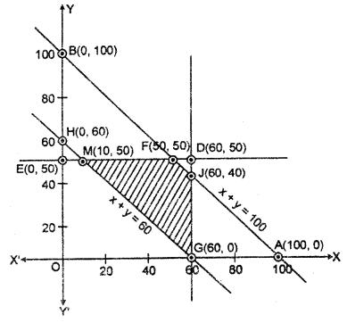 RBSE Solutions for Class 12 Maths Chapter 15 रैरिवक प्रोग्रामन Ex 15.2