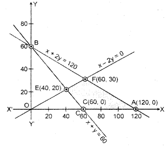 RBSE Solutions for Class 12 Maths Chapter 15 Linear Programming Ex 15.1