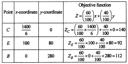RBSE Solutions for Class 12 Maths Chapter 15 Linear Programming Ex 15.2