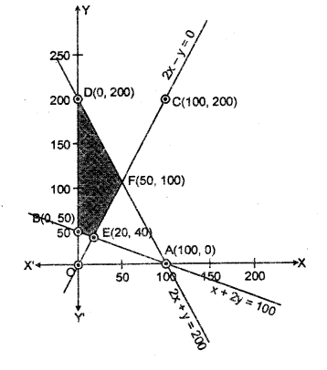 RBSE Solutions for Class 12 Maths Chapter 15 रैरिवक प्रोग्रामन Miscellaneous Exercise