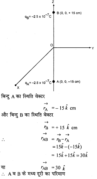 RBSE Solutions for Class 12 Physics Chapter 1 विद्युत क्षेत्र 40