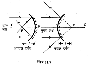 RBSE Solutions for Class 12 Physics Chapter 11 किरण प्रकाशिकी long Q 1.2