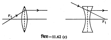 RBSE Solutions for Class 12 Physics Chapter 11 किरण प्रकाशिकी long Q 2.2