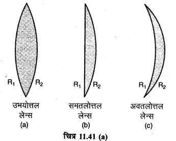 RBSE Solutions for Class 12 Physics Chapter 11 किरण प्रकाशिकी long Q 3