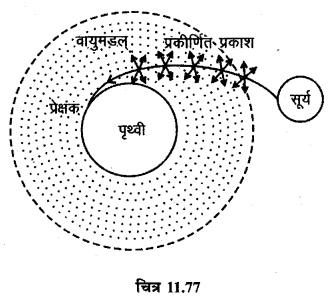 RBSE Solutions for Class 12 Physics Chapter 11 किरण प्रकाशिकी short Q 4.2